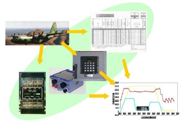 Ситуационный центр. Пример работы системы сбора и обработки данных