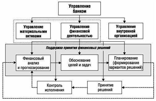 Алгоритм  СППР ситуационного центра банка